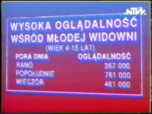 Oglądalność Polonia 1